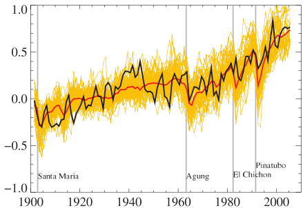 /images/ipcc-model-reproduction-of-20th-century.png
